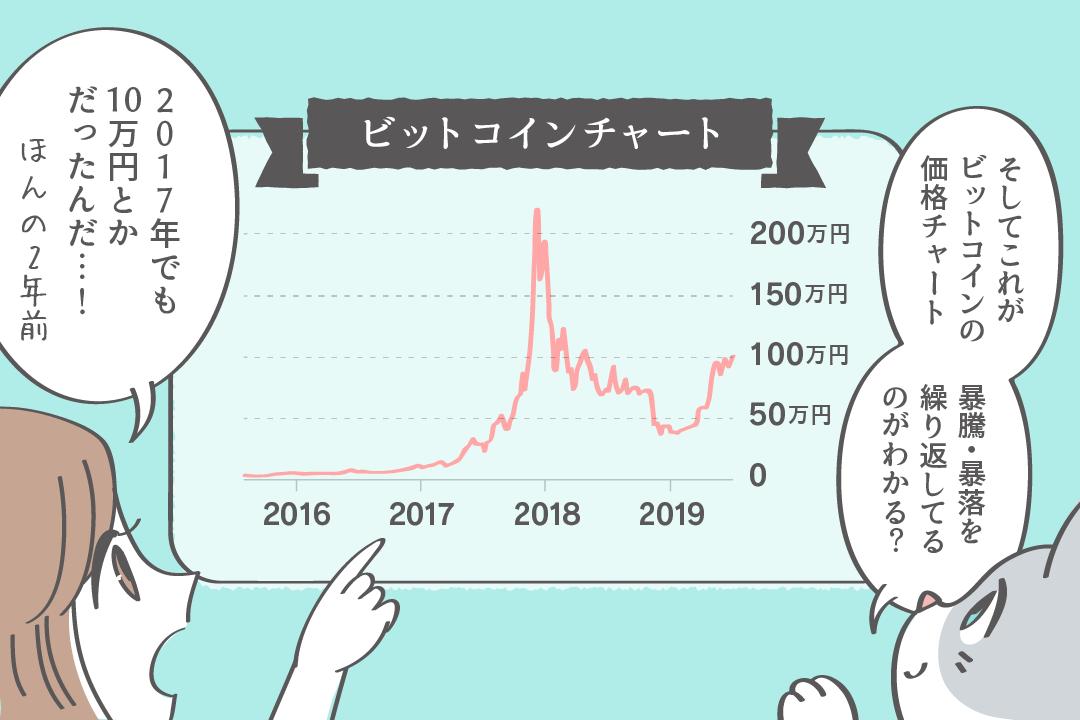 そしてこれがビットコインの価格チャート。暴騰暴落を繰り返してるのがわかる?2017年でも10万円とかだったんだ!