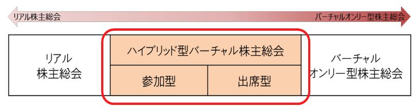 日本におけるバーチャル株主総会の導入方法