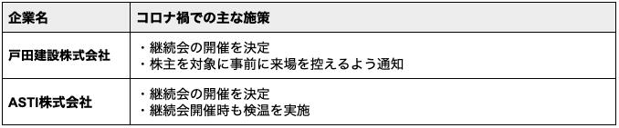 「戸田建設株式会社」と「ASTI株式会社」の継続会を取り入れた株主総会事例