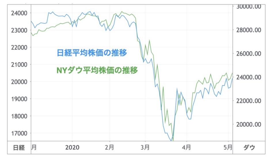 日経平均株価とNYダウ平均株価の推移