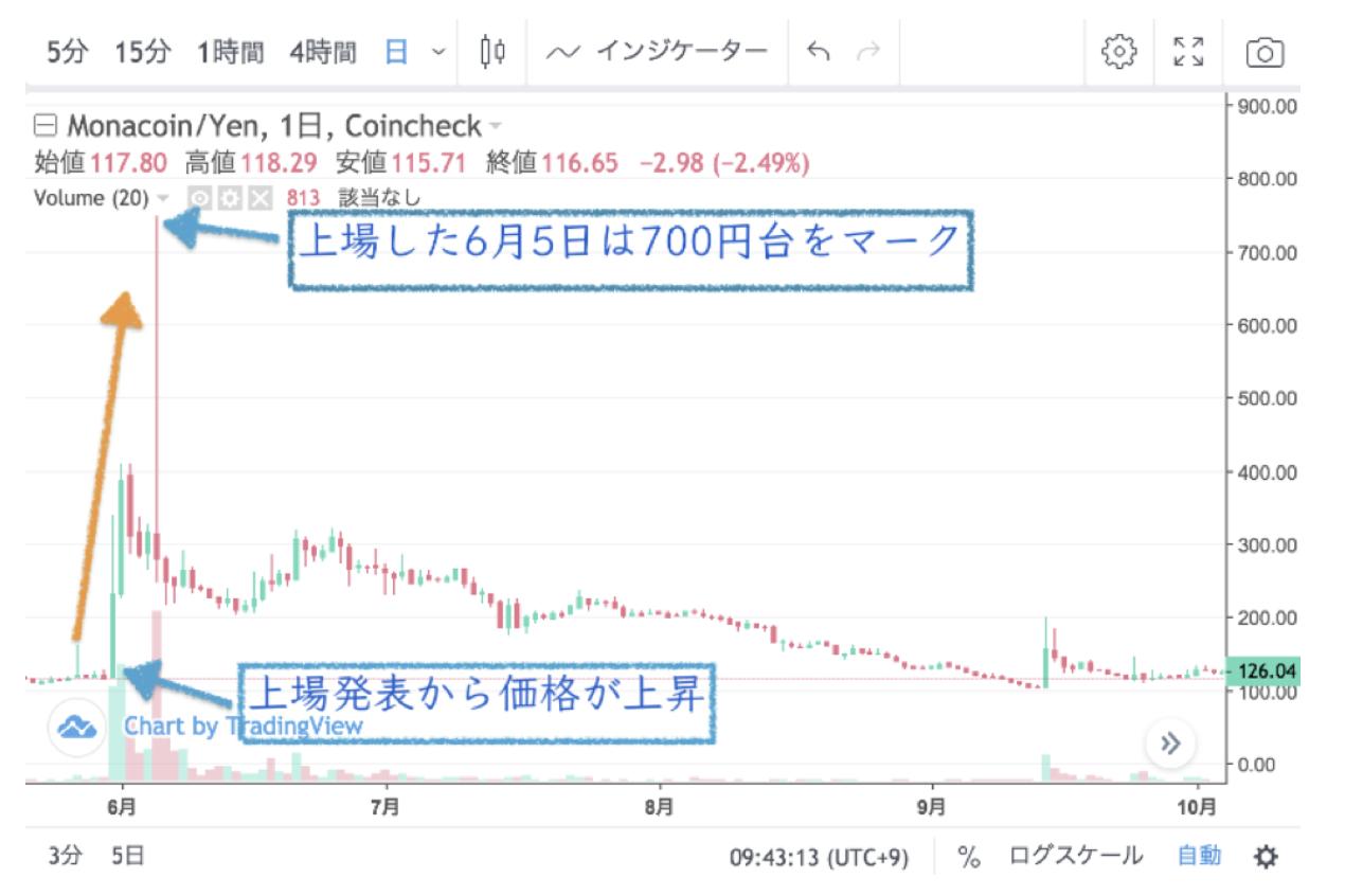 モナコイン価格チャート