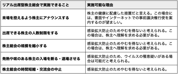 リアル出席型株主総会の実施条件
