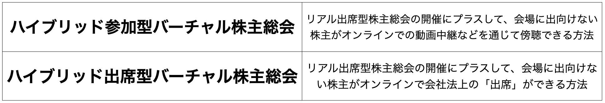 バーチャル株主総会