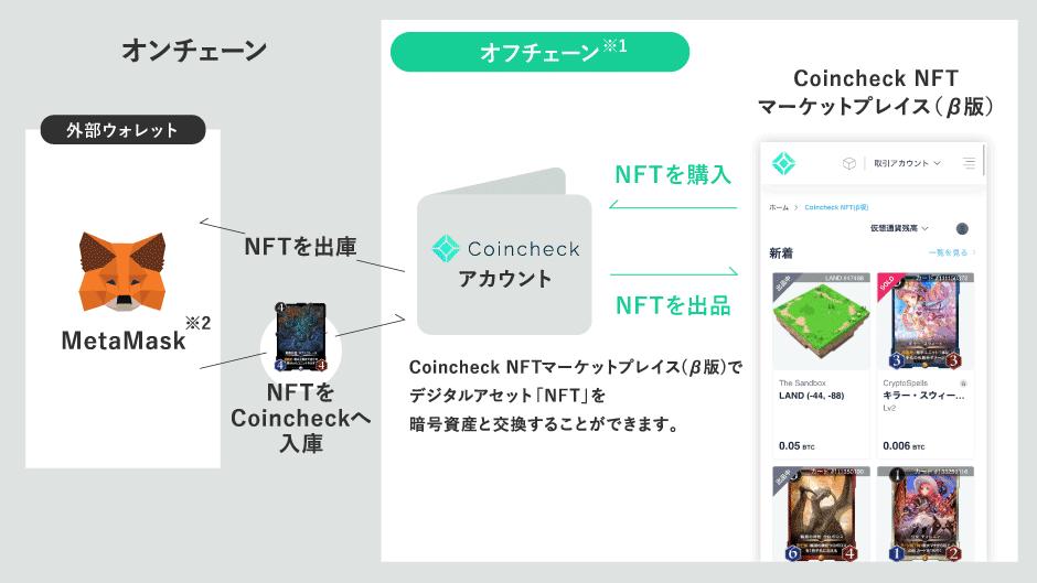 Coincheck NFTの使い方