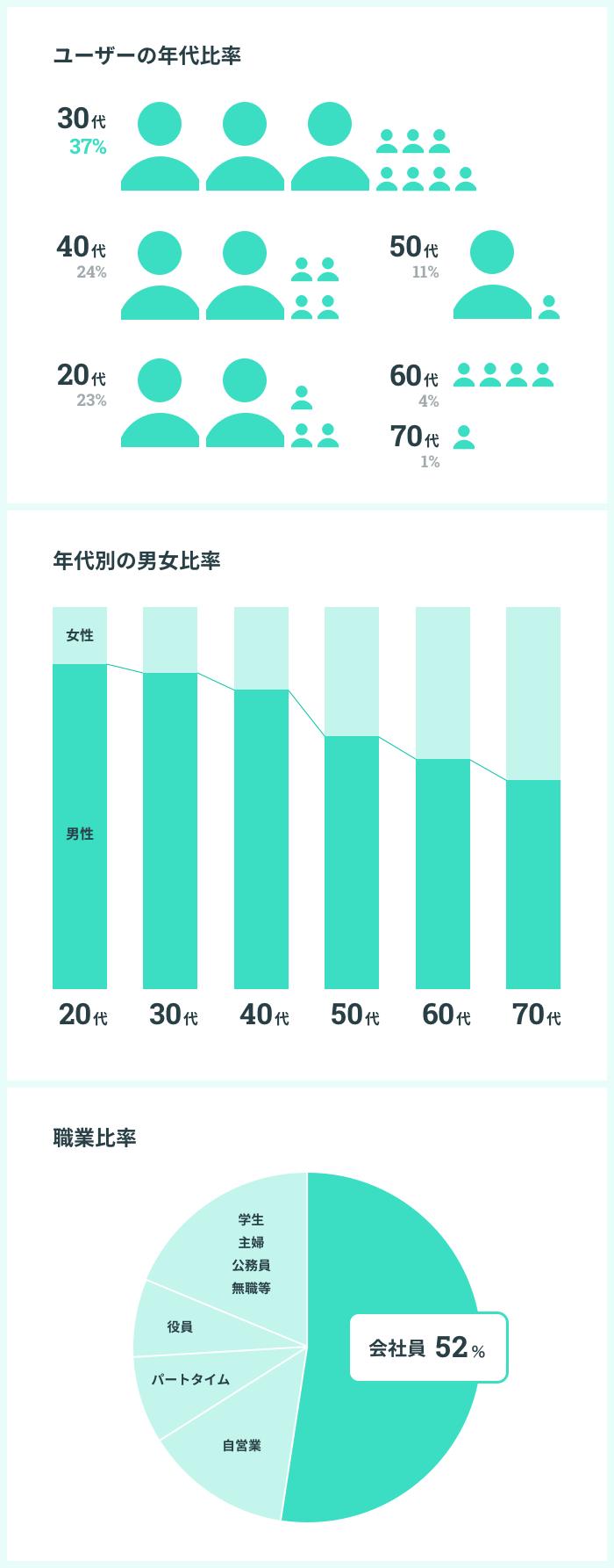 コインチェックユーザーの半数以上が会社員