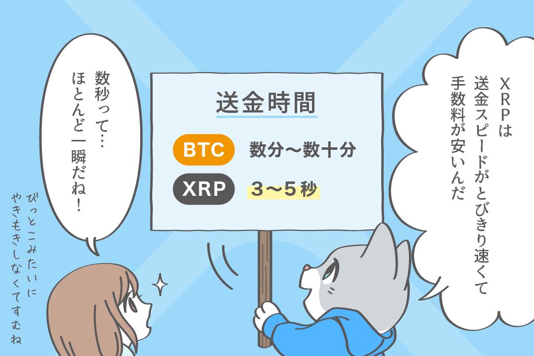 リップル(XRP)とビットコインの送金スピード比較