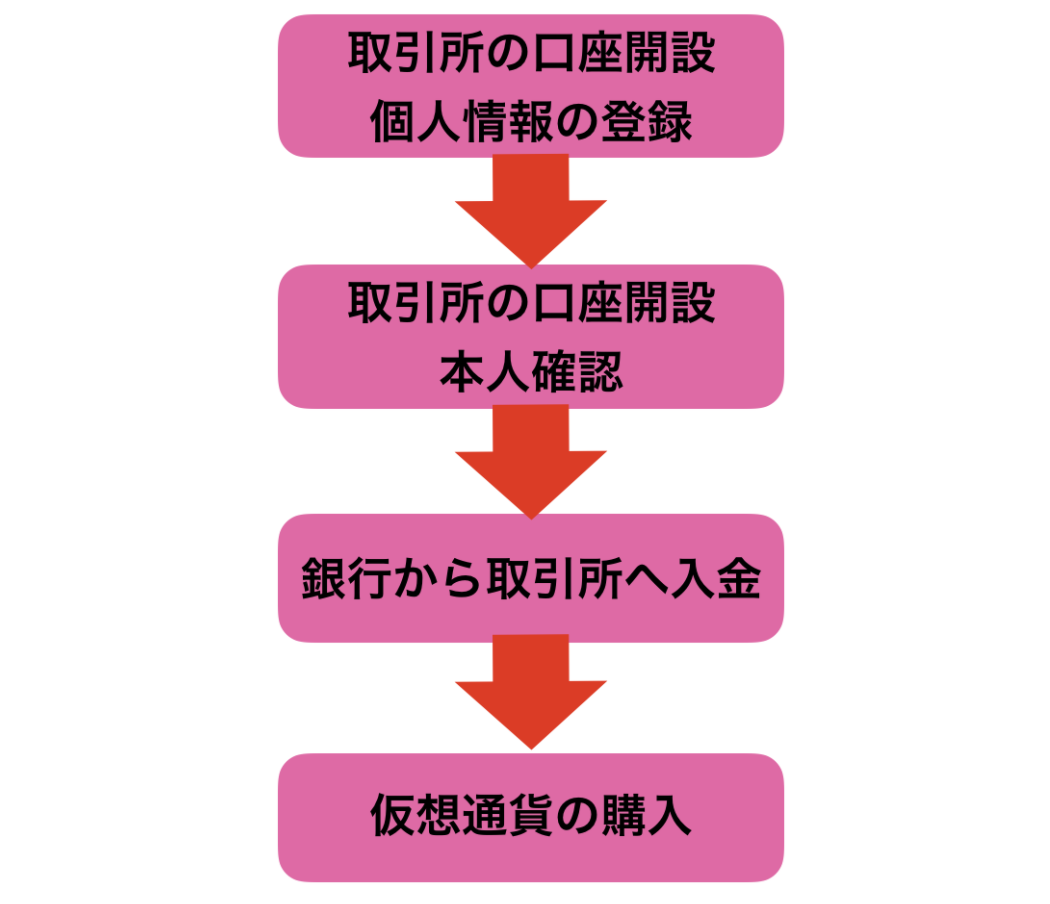 """""""仮想通貨"""""""