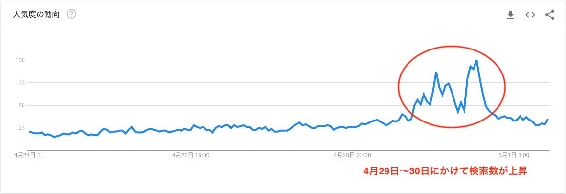 ビットコイン(BTC)半減期の米国の検索数