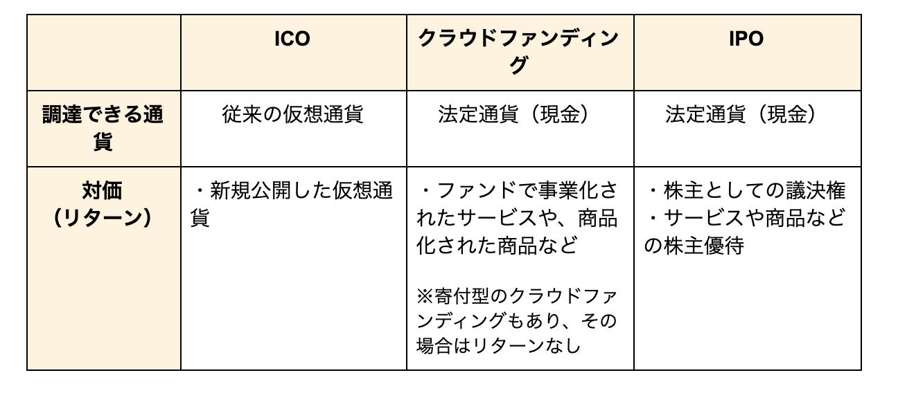 ICOとクラウドファンディングとIPOの違い