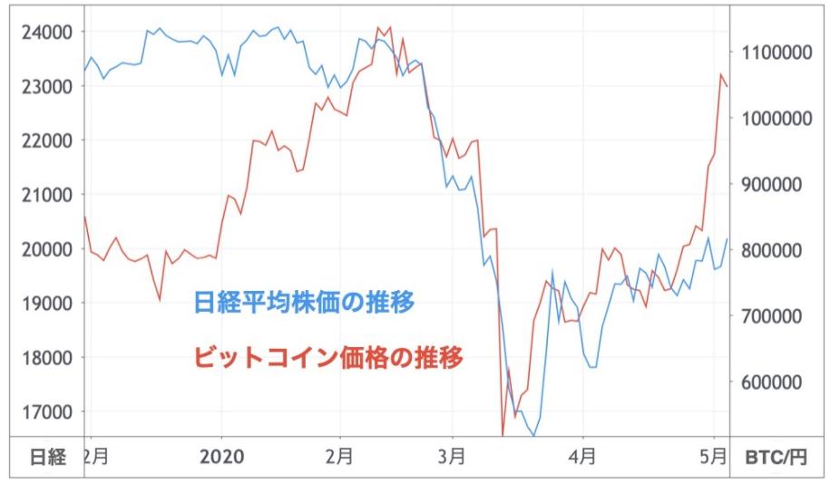 日経平均株価とビットコインの価格推移