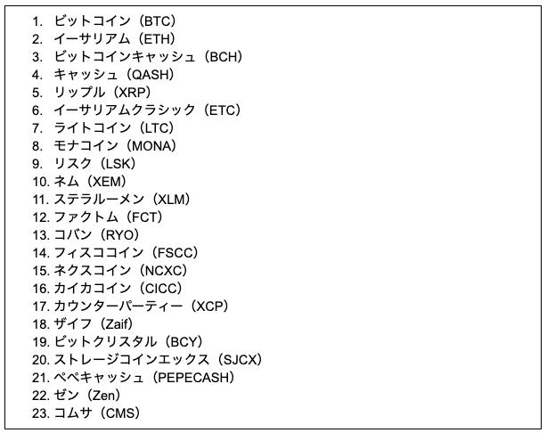 ホワイトリスト入りしている仮想通貨一覧