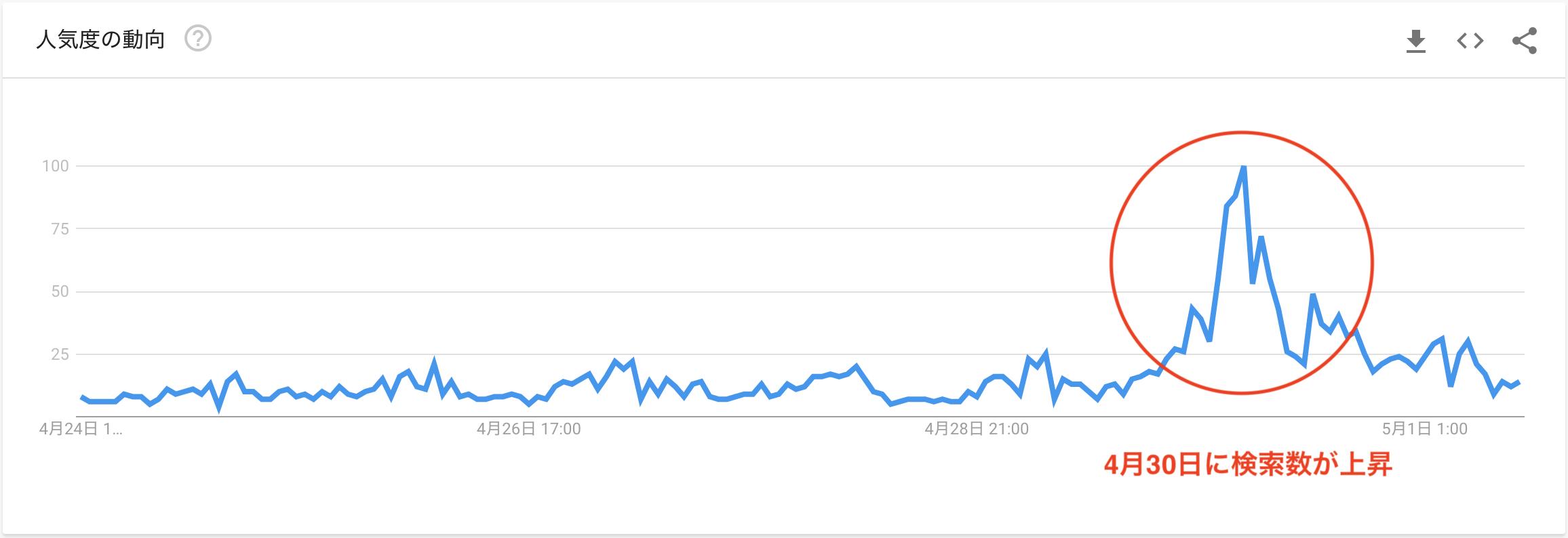 ビットコイン(BTC)半減期の日本の検索数