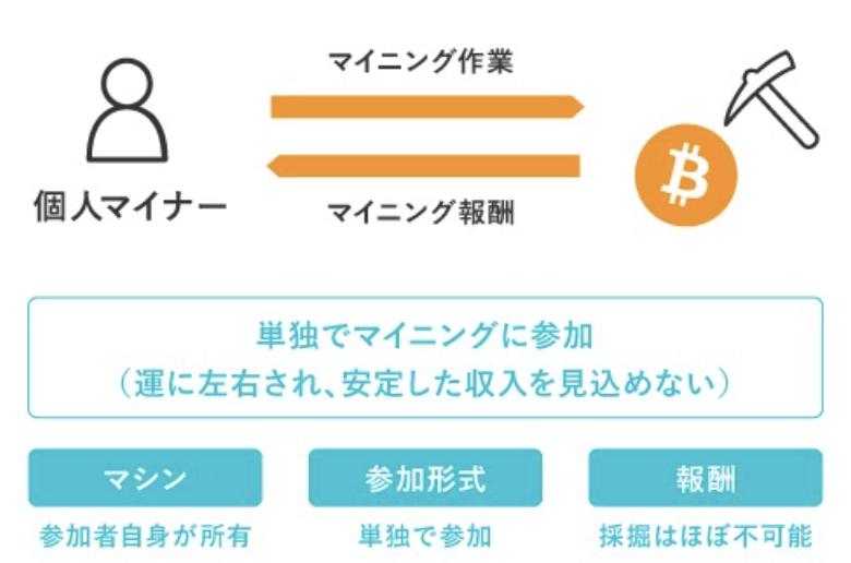 報酬 マイニング ビット コイン 仮想通貨マイニングのブロック報酬の半減期とは? ~ライトコインの価格高騰との関連性やセキュリティにどのような影響を与えるのか