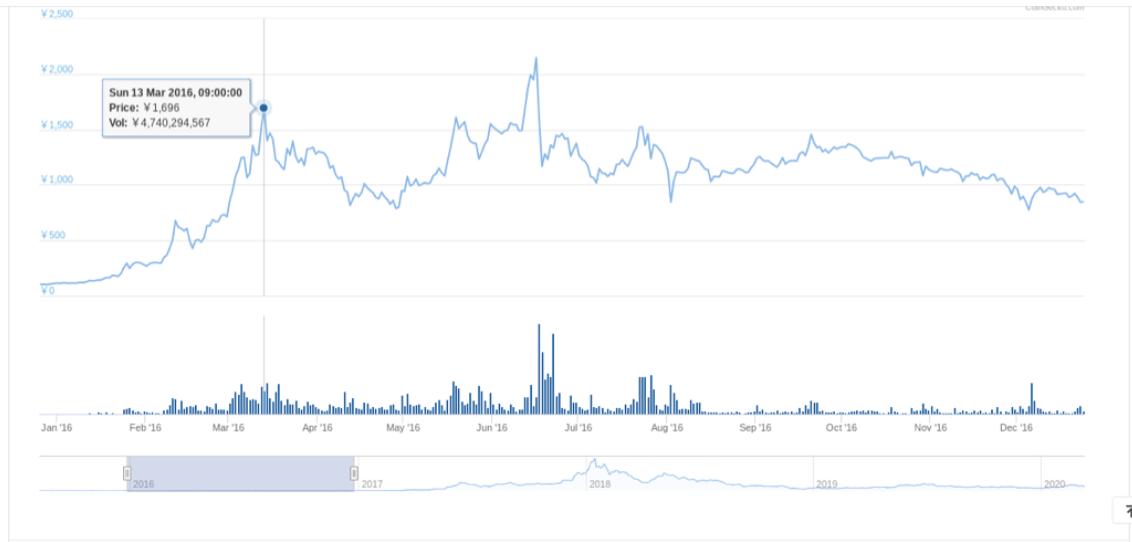 イーサリアム価格チャート