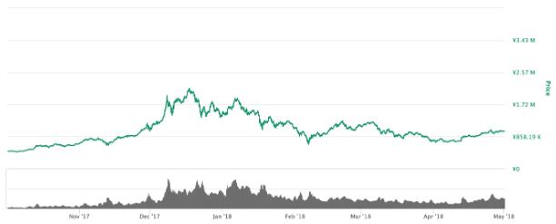バブル前後のビットコイン価格チャート
