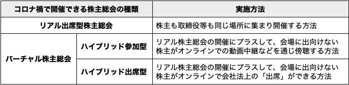 日本国内の株主総会は3種類ある