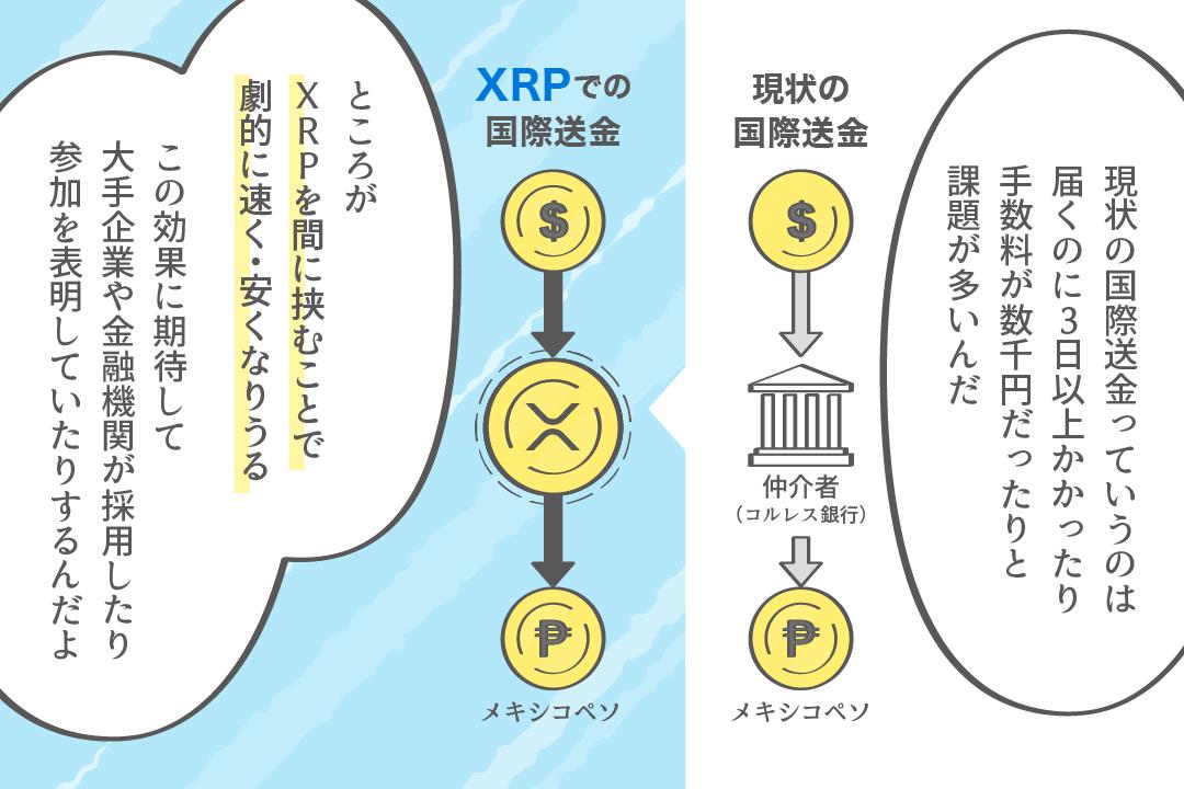 リップル(XRP)の送金の特徴は早くて安いこと