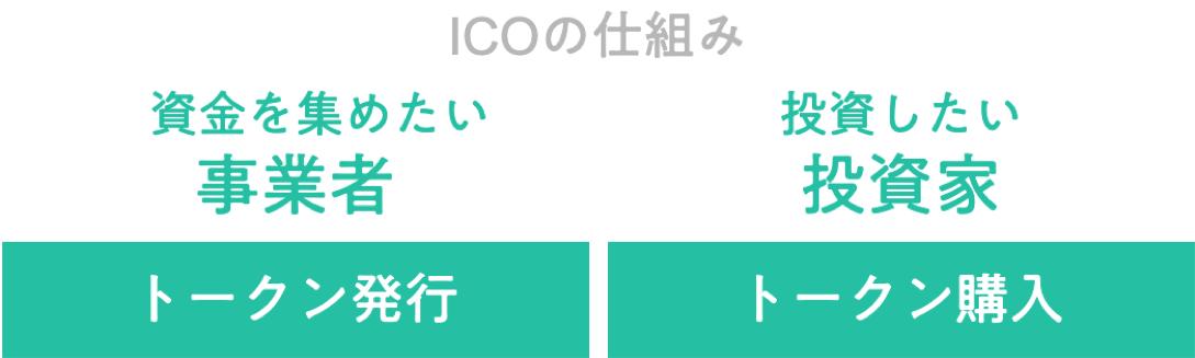 ICOの仕組み