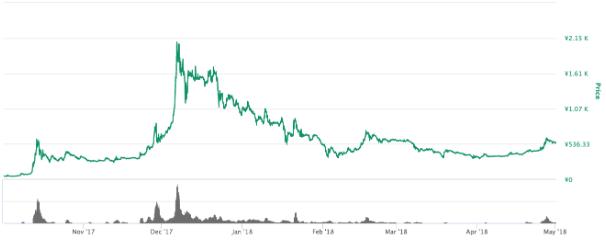 バブル前後のモナコイン価格チャート