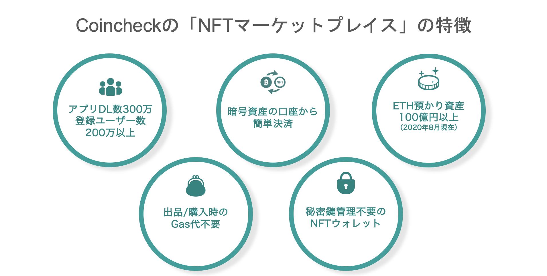 CoincheckのNFTマーケットプレイスの特徴