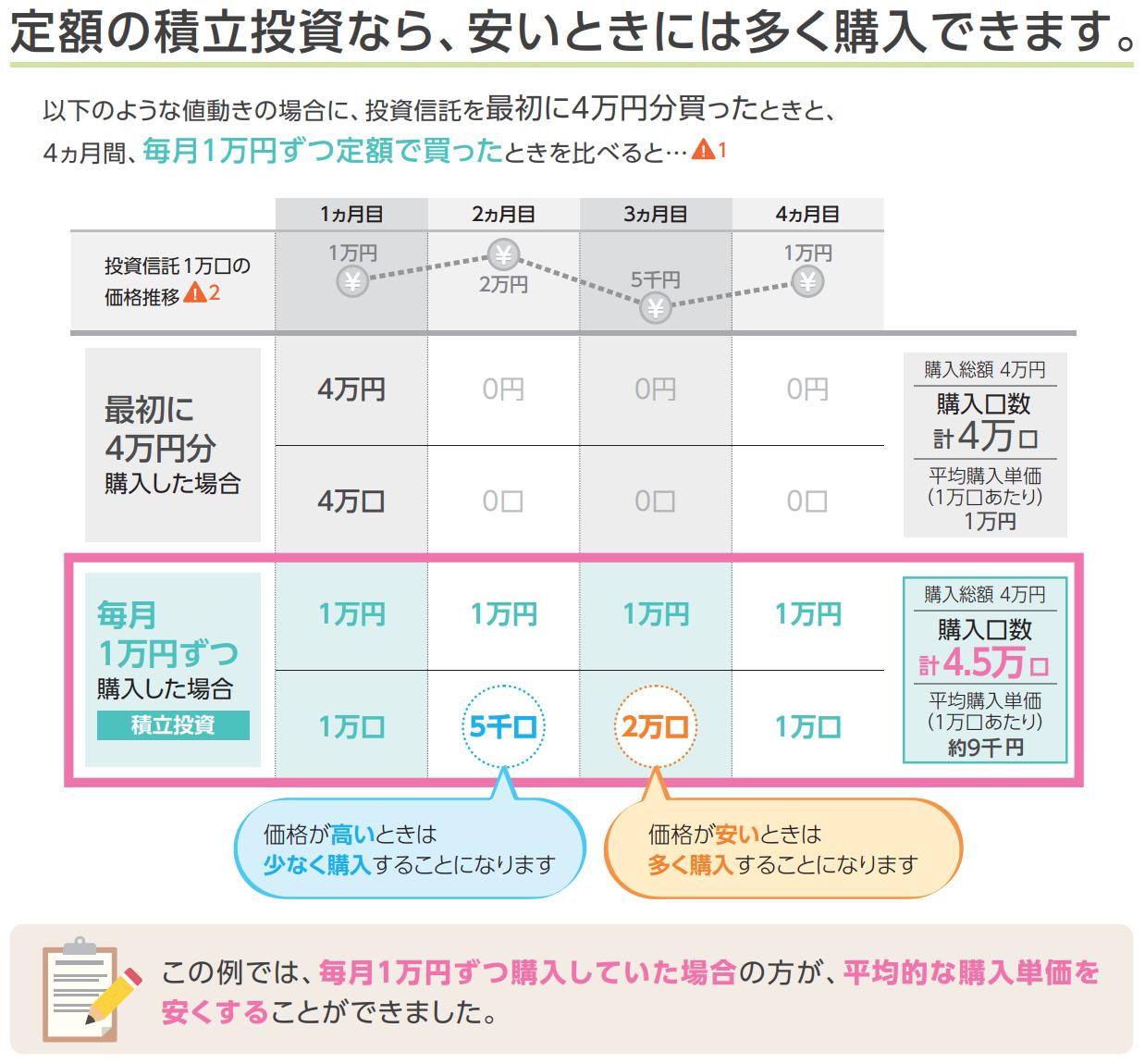 「4万円分の投資信託を最初に一括で買った場合」と「4ヶ月間、毎月1万円ずつ買った場合」を比較した図