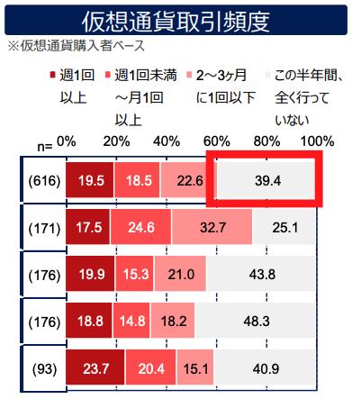 仮想通貨の塩漬けしている人の割合