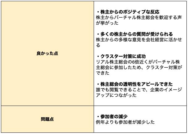ソフトバンクグループ株式会社のバーチャル株主総会事例