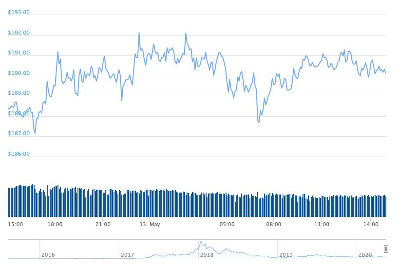 イーサリアム(ETC)価格チャート