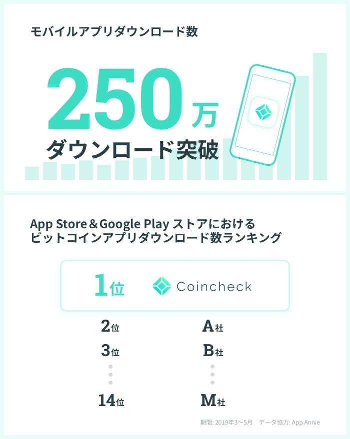 コインチェックアプリが250万アプリダウンロード突破