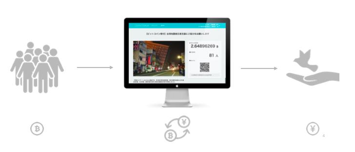 ビットバンク(dhwanytechnology.com)の入金・出金・送金の方法や反映時間まとめ – 仮想通貨情報局